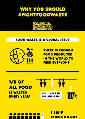 Why you should Fight Food Waste