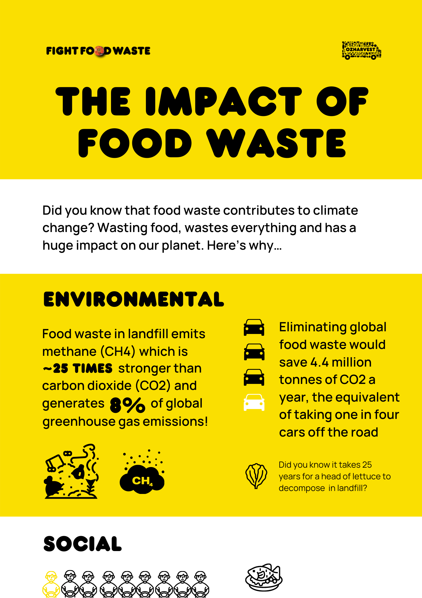 The Impact of Food Waste